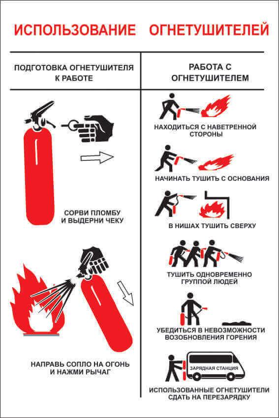 инструкция по применению огнетушителя в картинках данный